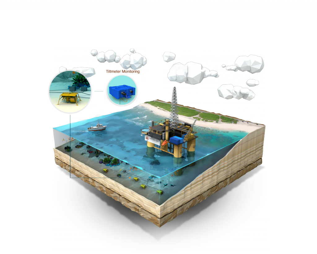 Instrumenter for overvåking tilstand, vær, vannkvalitet m.m. på offshore bruksområder